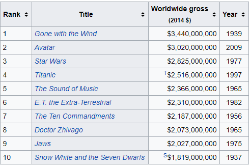 highest grossing films